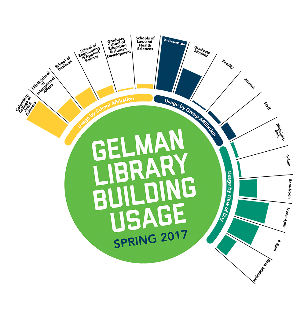 Infographic on Gelman Library usage