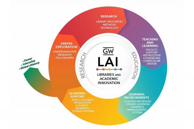 Image of the GW academic lifecycle supported by Libraries and Academic Innovation